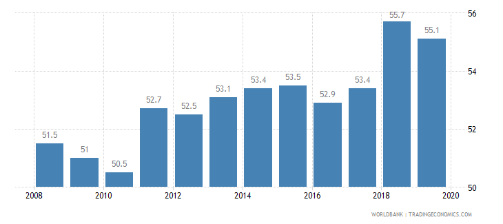 mexico total tax rate percent of profit wb data