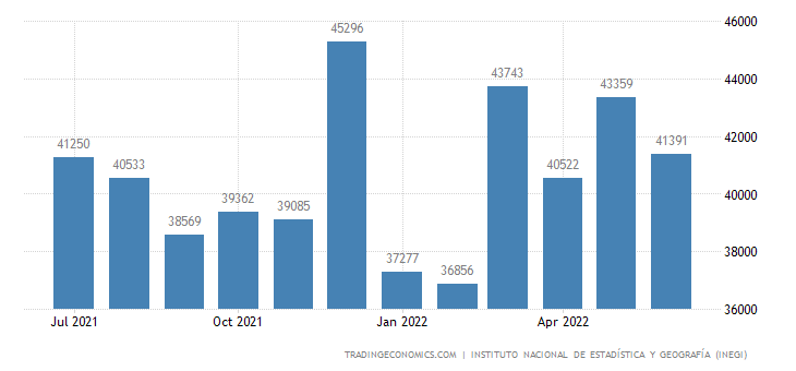 Mexico Total Vehicle Sales