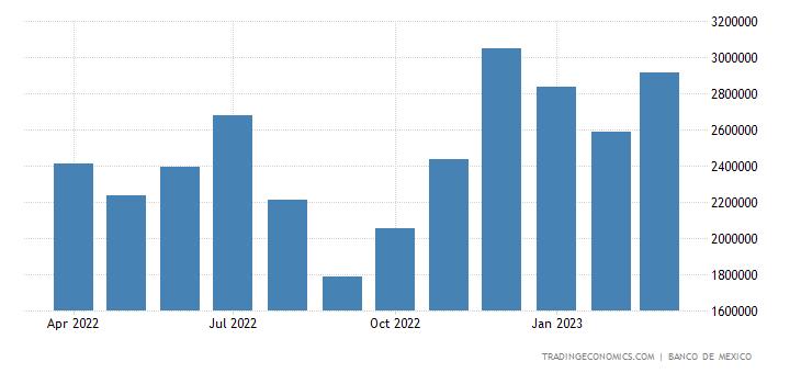 Mexico Tourism Revenues