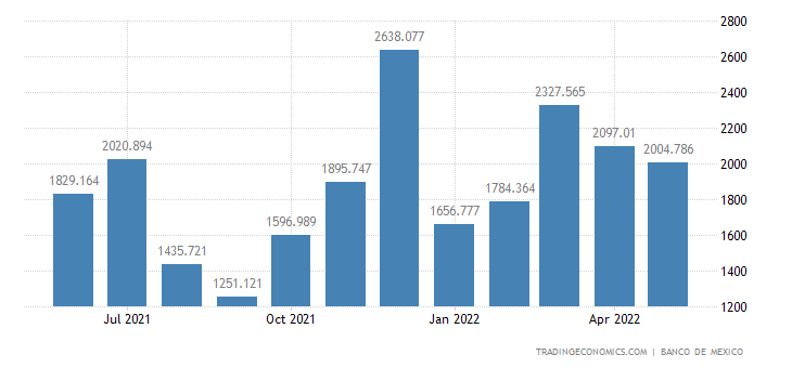 Mexico Tourist Arrivals