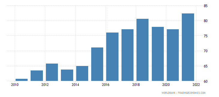 mexico trade percent of gdp wb data