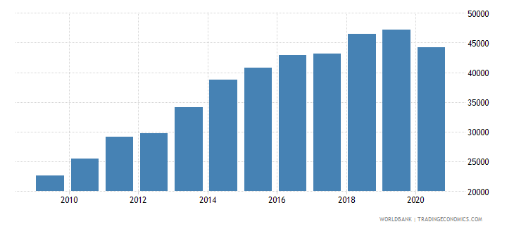mexico trademark applications nonresident by count wb data