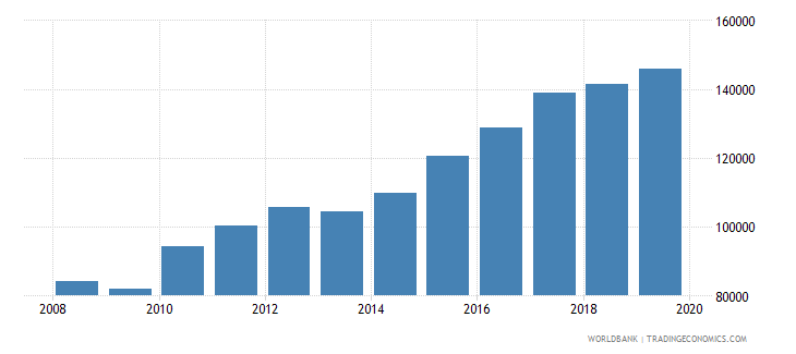 mexico trademark applications total wb data
