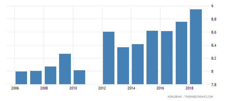 mexico uis mean years of schooling of the population age 25 total wb data