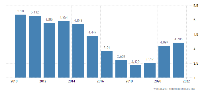 mexico unemployment female percent of female labor force wb data