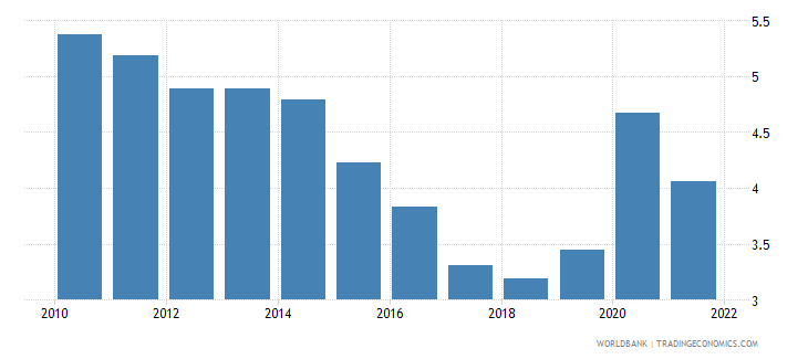 mexico unemployment male percent of male labor force national estimate wb data