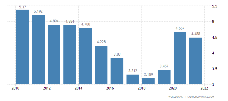 mexico unemployment male percent of male labor force wb data