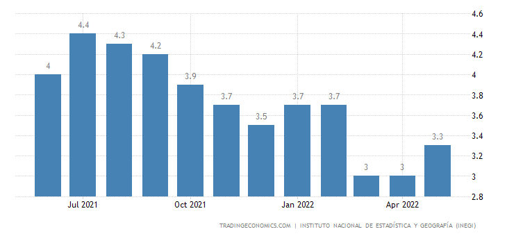 Mexico Unemployment Rate