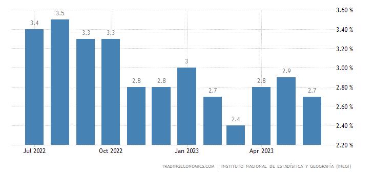 Mexico Unemployment Rate