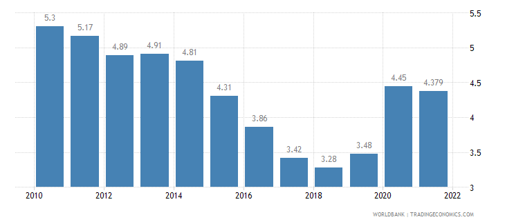 mexico unemployment total percent of total labor force wb data