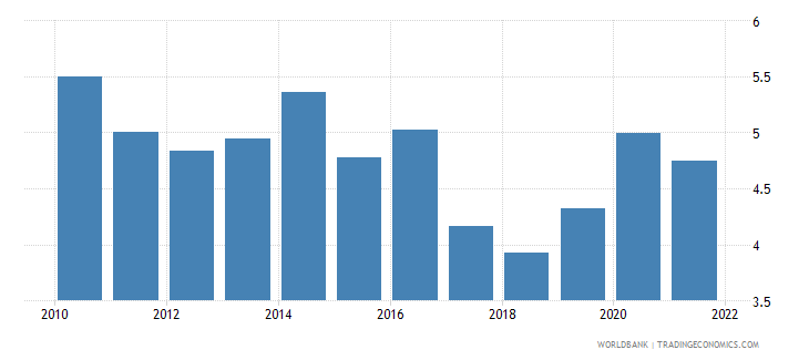 mexico unemployment with advanced education male wb data
