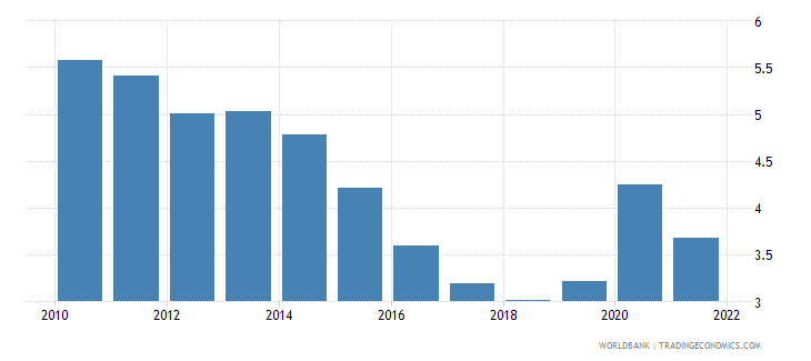 mexico unemployment with basic education percent of total unemployment wb data