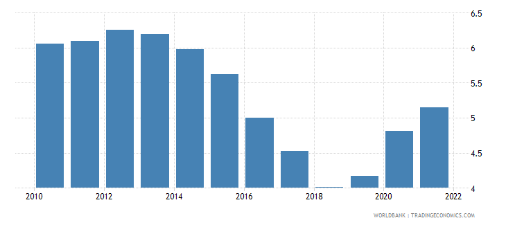 mexico unemployment with intermediate education female wb data