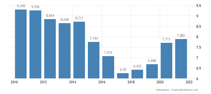 mexico unemployment youth male percent of male labor force ages 15 24 wb data