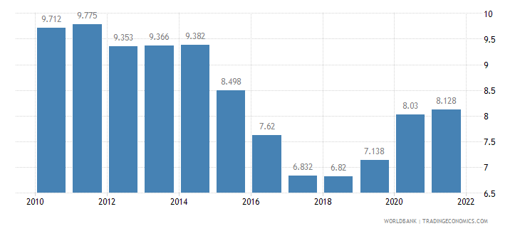 mexico unemployment youth total percent of total labor force ages 15 24 wb data