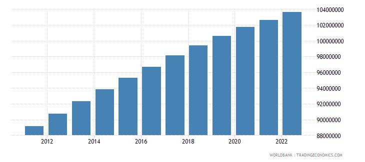 mexico urban population wb data