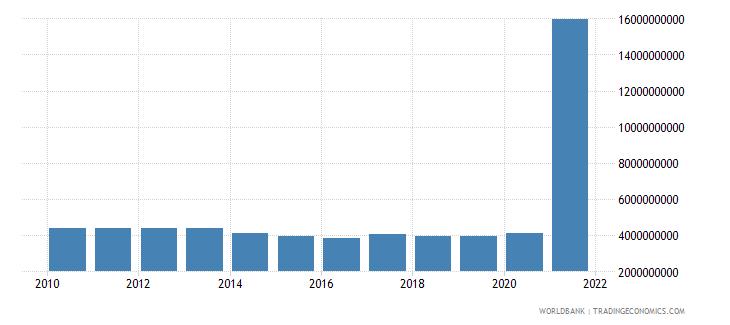 mexico use of imf credit dod us dollar wb data