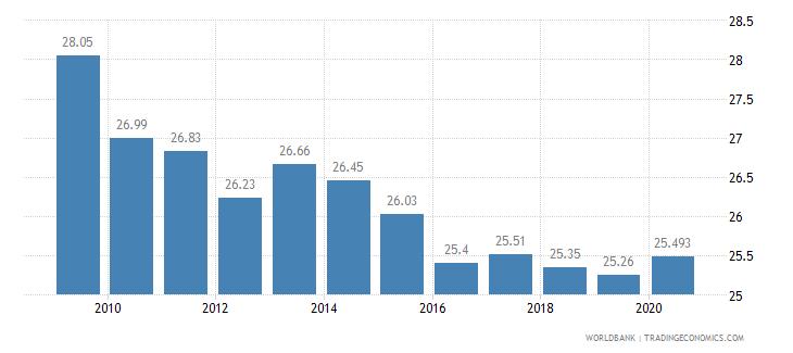 mexico vulnerable employment male percent of male employment wb data