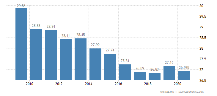 mexico vulnerable employment total percent of total employment wb data