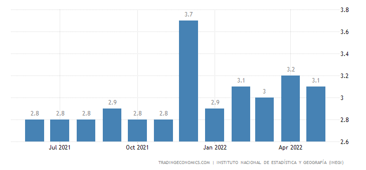 Mexico Nominal Hourly Wages in Manufacturing