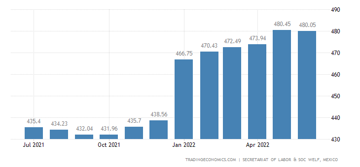 Mexico Average Daily Wages | 2019 | Data | Chart | Calendar | Forecast