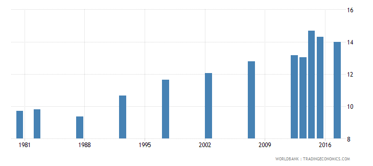 mexico water productivity total constant 2000 us dollar gdp per cubic meter of total freshwater withdrawal wb data