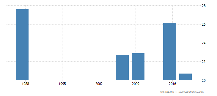 mexico women who were first married by age 18 percent of women ages 20 24 wb data