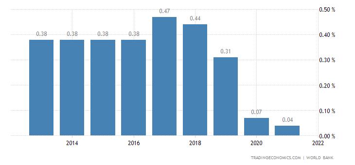 Deposit Interest Rate in Micronesia