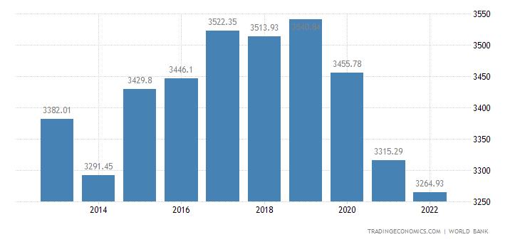 Micronesia GDP Per Capita PPP