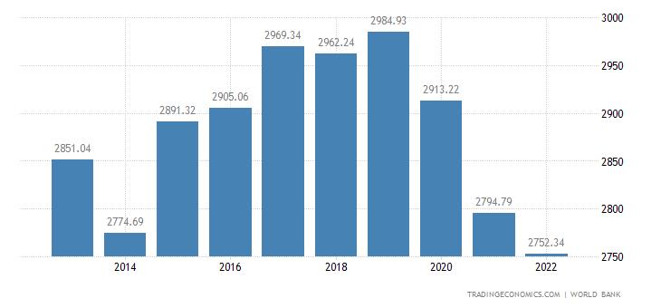 Micronesia GDP Per Capita