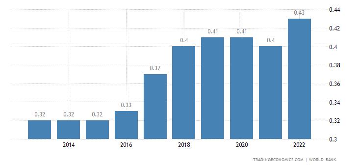 Micronesia GDP