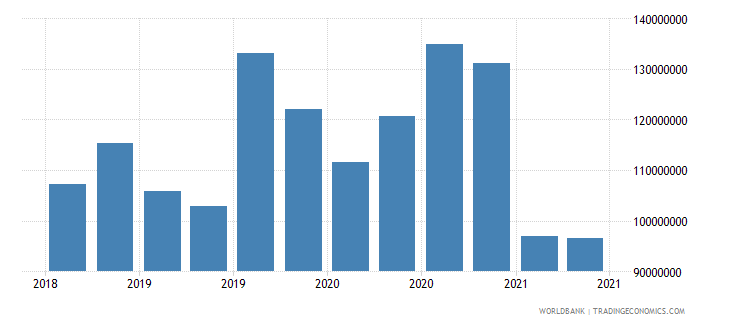 moldova 01_cross border loans from bis reporting banks wb data