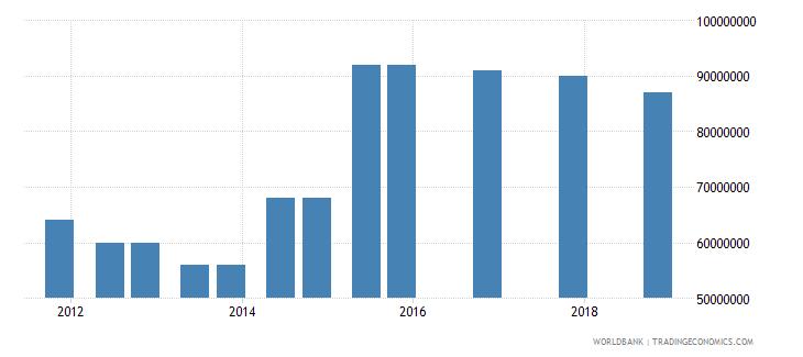 moldova 03_official bilateral loans total wb data