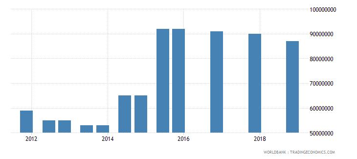 moldova 04_official bilateral loans aid loans wb data