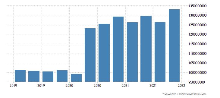 moldova 06_multilateral loans total wb data