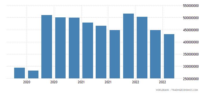 moldova 07_multilateral loans imf wb data