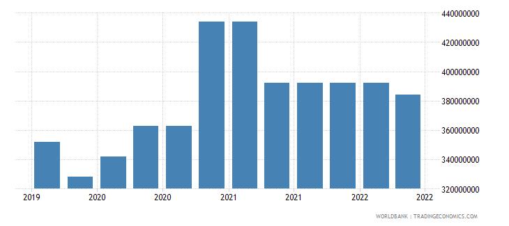 moldova 09_insured export credit exposures berne union wb data