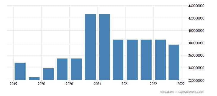 moldova 10_insured export credit exposures short term bu wb data