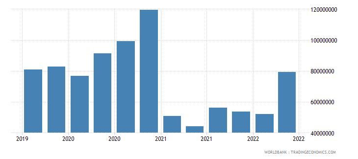 moldova 12_liabilities to bis banks cons  short term wb data