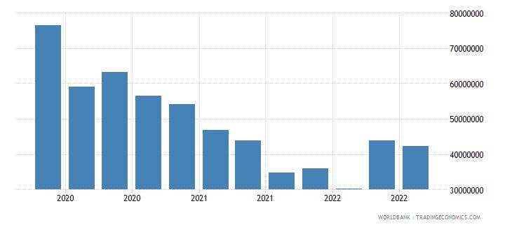 moldova 13_multilateral loans imf short term wb data