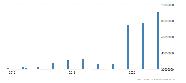 moldova 14_debt securities held by nonresidents wb data