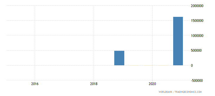 moldova 15_debt securities held by nonresidents total short term wb data