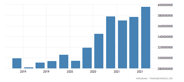 moldova 24_international reserves excluding gold wb data
