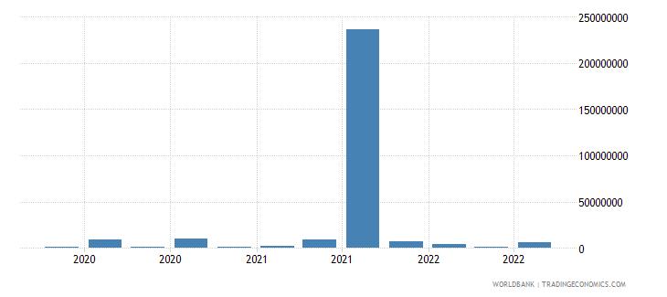 moldova 25_sdr holdings wb data