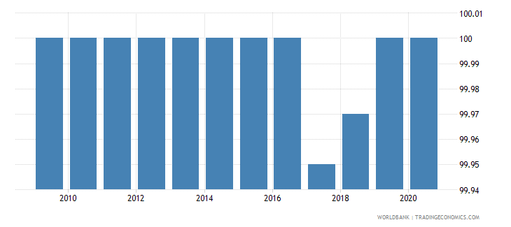 moldova access to electricity urban percent of urban population wb data