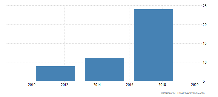 moldova account used to receive wages percent age 15 wb data