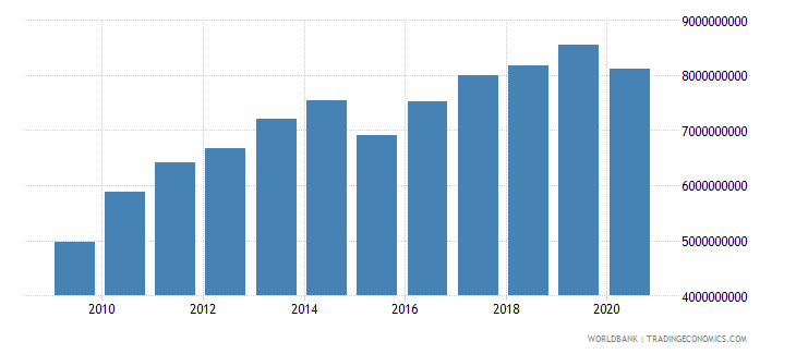 moldova adjusted net national income constant 2000 us dollar wb data
