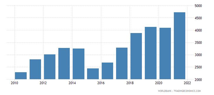 moldova adjusted net national income per capita current us$ wb data