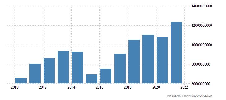 moldova adjusted net national income us dollar wb data