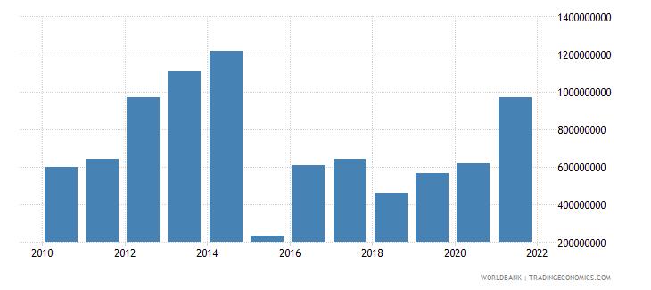 moldova adjusted net savings excluding particulate emission damage us dollar wb data